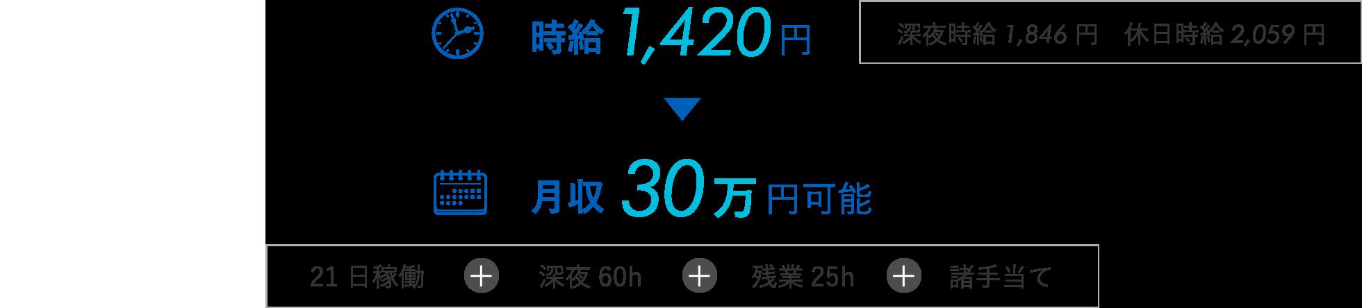 時給1,420円/月収30万円可能